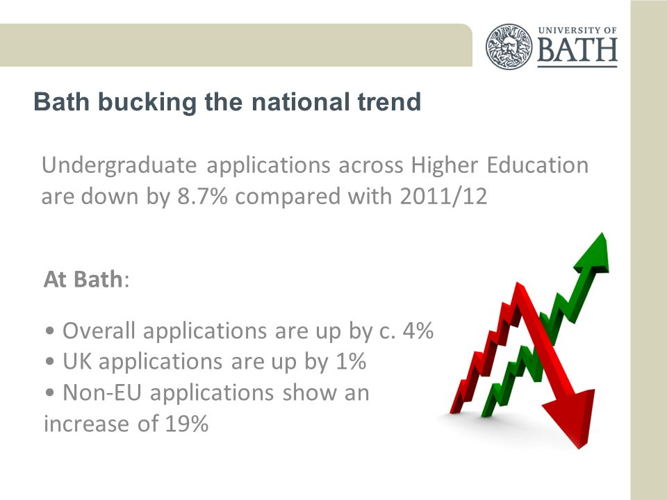 Bath bucking the national trend At Bath: Overall applications are up by c.