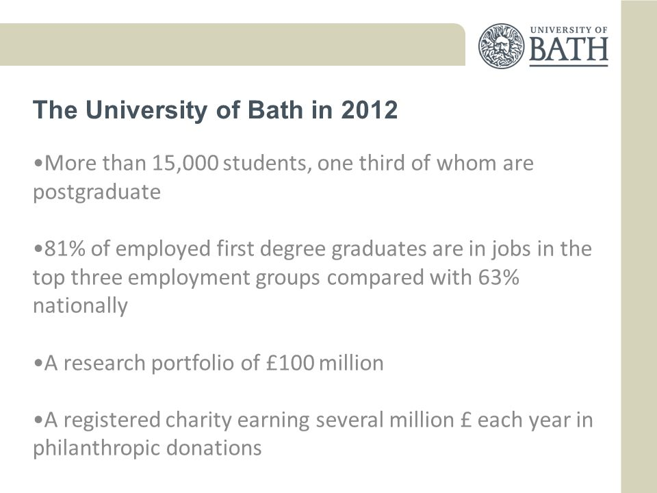 The University of Bath in 2012 More than 15,000 students, one third of whom are postgraduate 81% of employed first degree graduates are in jobs in the top three employment groups compared with 63% nationally A research portfolio of £100 million A registered charity earning several million £ each year in philanthropic donations