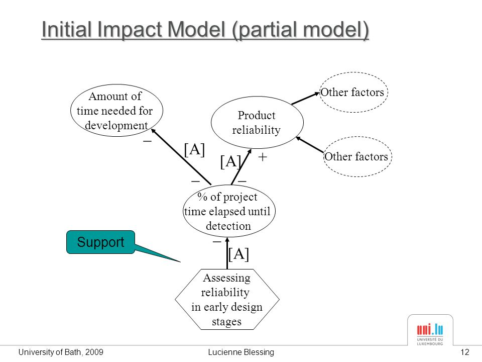 University of Bath, 2009Lucienne Blessing12 Initial Impact Model (partial model) % of project time elapsed until detection Product reliability Amount of time needed for development _ [A] + Assessing reliability in early design stages _ _ _ [A] Other factors Support