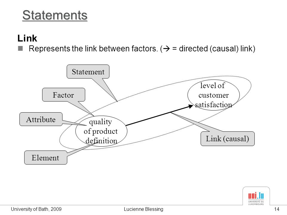 University of Bath, 2009Lucienne Blessing14 Statements Link Represents the link between factors.