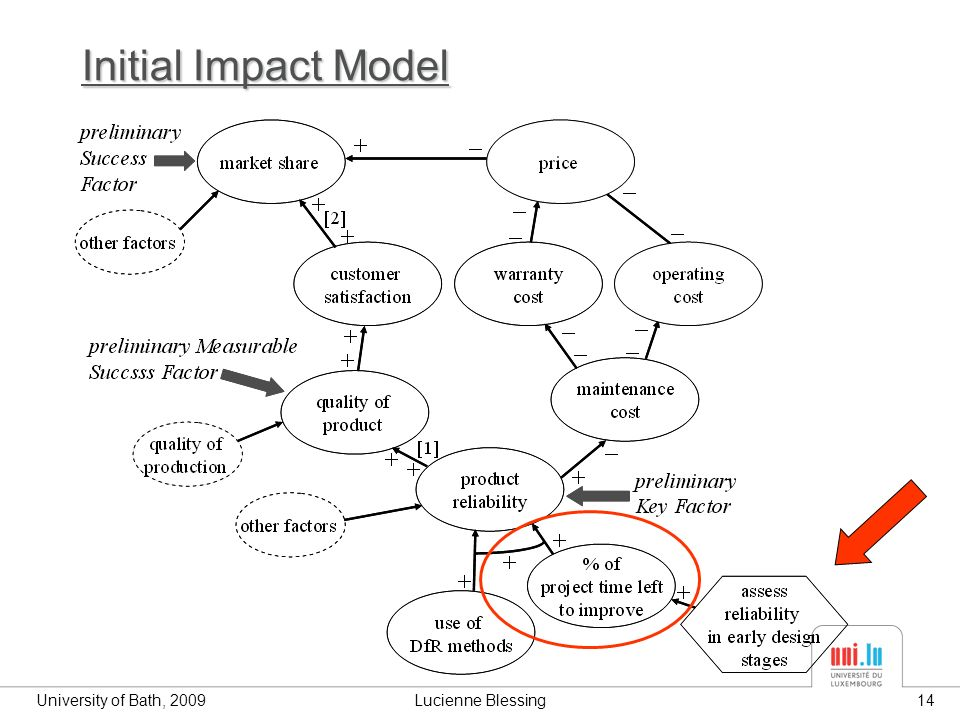 University of Bath, 2009Lucienne Blessing14 Initial Impact Model