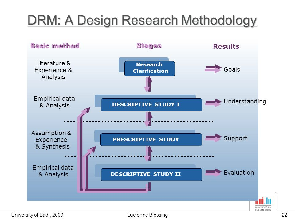 University of Bath, 2009Lucienne Blessing22 Results DRM: A Design Research Methodology Research Clarification DESCRIPTIVE STUDY I PRESCRIPTIVE STUDY DESCRIPTIVE STUDY II Goals Understanding Support Evaluation Empirical data & Analysis Assumption & Experience & Synthesis Empirical data & Analysis Basic method Stages Results Basic method Stages Literature & Experience & Analysis