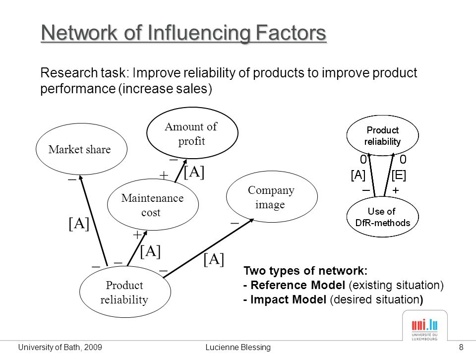 University of Bath, 2009Lucienne Blessing8 Network of Influencing Factors Product reliability Maintenance cost Amount of profit Market share + + _ _ _ [A] _ Company image _ _ [A] Research task: Improve reliability of products to improve product performance (increase sales) Two types of network: - Reference Model (existing situation) - Impact Model (desired situation)
