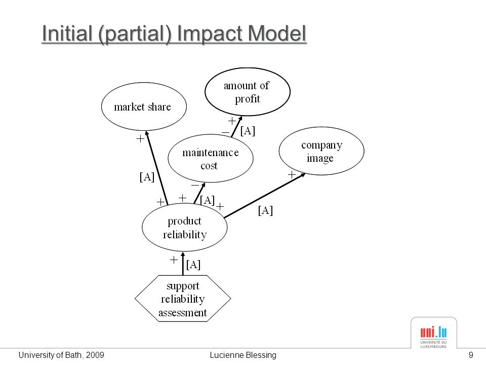 University of Bath, 2009Lucienne Blessing9 Initial (partial) Impact Model
