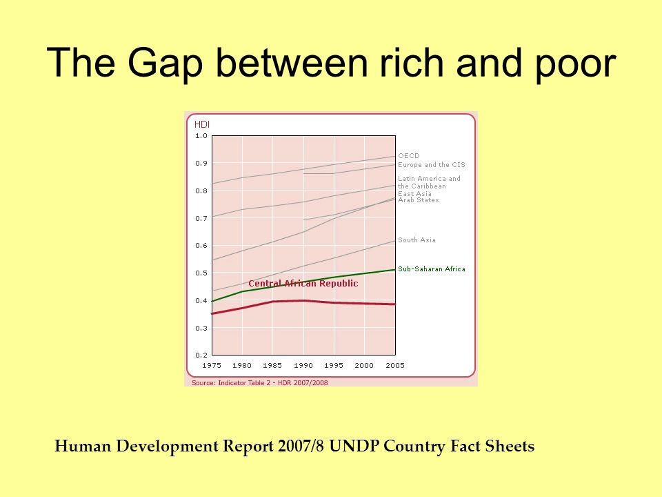 Human Development Report 2007/8 UNDP Country Fact Sheets The Gap between rich and poor