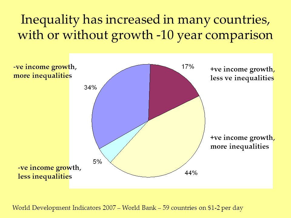 -ve income growth, more inequalities +ve income growth, less ve inequalities +ve income growth, more inequalities -ve income growth, less inequalities Inequality has increased in many countries, with or without growth -10 year comparison World Development Indicators 2007 – World Bank – 59 countries on $1-2 per day