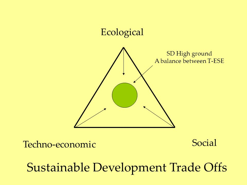 Techno-economic Social Ecological Sustainable Development Trade Offs SD High ground A balance between T-ESE