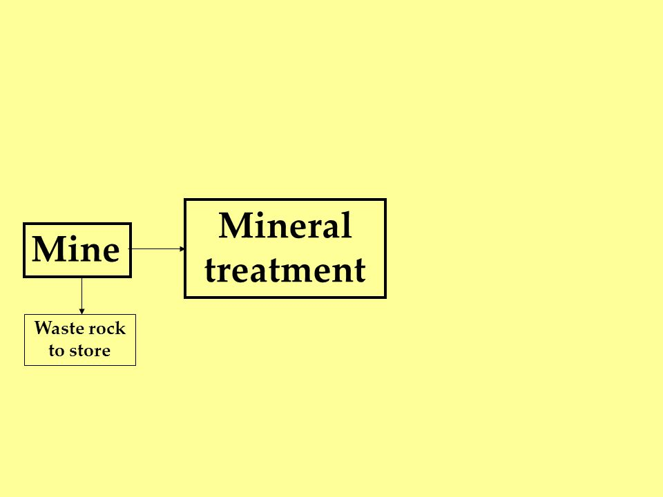 Mine Waste rock to store Mineral treatment