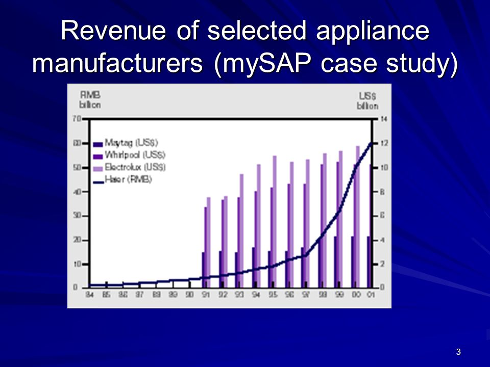 3 Revenue of selected appliance manufacturers (mySAP case study)