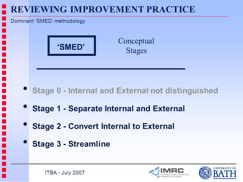 SMED Stage 0 - Internal and External not distinguished Stage 1 - Separate Internal and External Stage 2 - Convert Internal to External Stage 3 - Streamline Conceptual Stages Dominant SMED methodology ITBA - July 2007 REVIEWING IMPROVEMENT PRACTICE