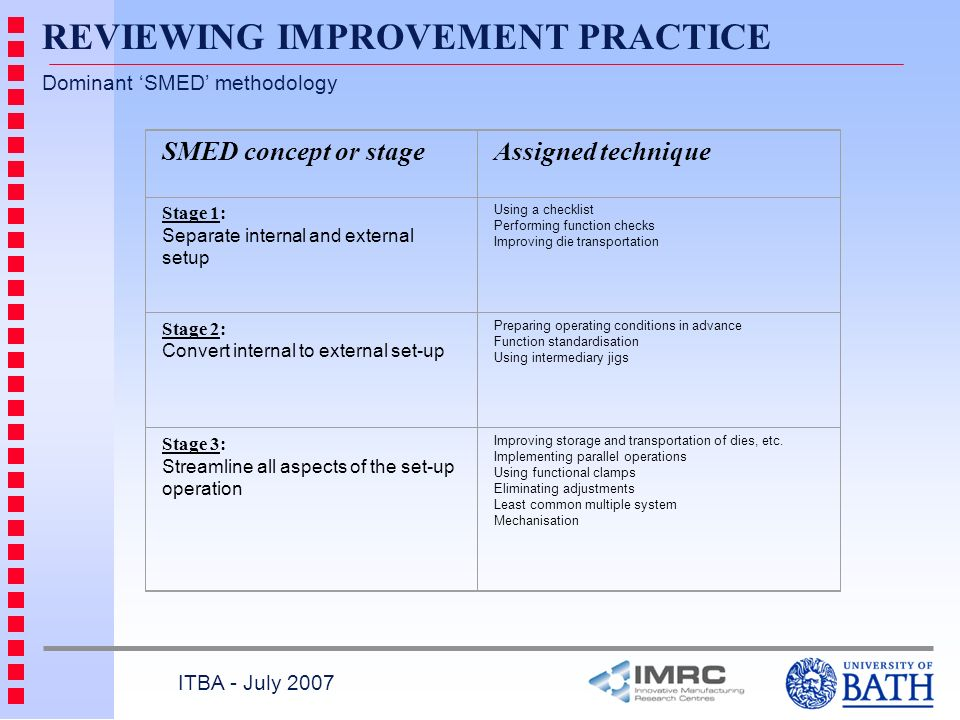 Dominant SMED methodology ITBA - July 2007 REVIEWING IMPROVEMENT PRACTICE SMED concept or stageAssigned technique Stage 1: Separate internal and external setup Using a checklist Performing function checks Improving die transportation Stage 2: Convert internal to external set-up Preparing operating conditions in advance Function standardisation Using intermediary jigs Stage 3: Streamline all aspects of the set-up operation Improving storage and transportation of dies, etc.