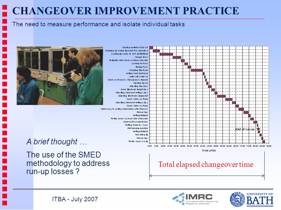A brief thought … The use of the SMED methodology to address run-up losses ? CHANGEOVER IMPROVEMENT PRACTICE The need to measure performance and isola