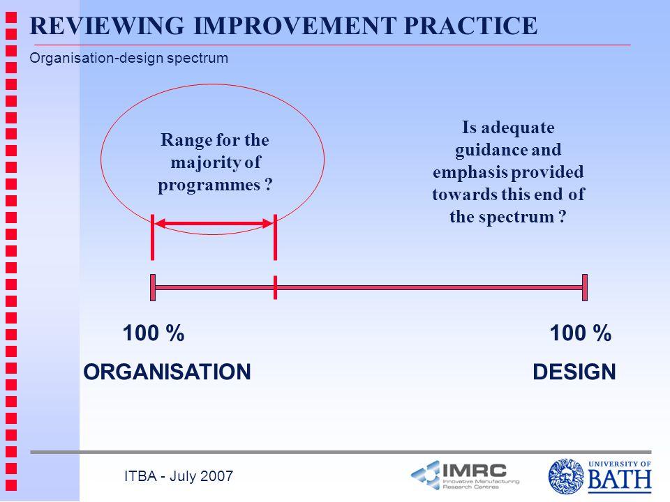 Organisation-design spectrum ORGANISATION DESIGN Range for the majority of programmes ? 100 % ITBA - July 2007 Is adequate guidance and emphasis provi