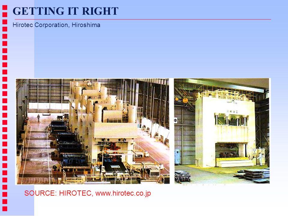 GETTING IT RIGHT Hirotec Corporation, Hiroshima SOURCE: HIROTEC, www.hirotec.co.jp