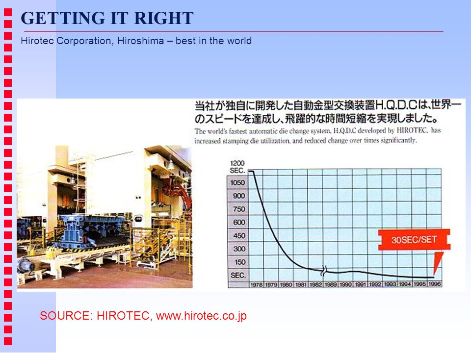 GETTING IT RIGHT Hirotec Corporation, Hiroshima – best in the world SOURCE: HIROTEC, www.hirotec.co.jp