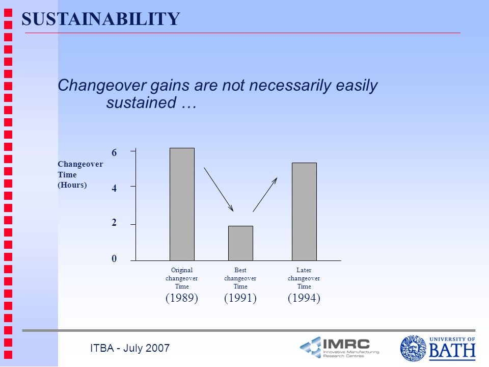 ITBA - July 2007 SUSTAINABILITY Changeover gains are not necessarily easily sustained … 0 6 4 2 Original changeover Time (1989) Best changeover Time (1991) Later changeover Time (1994) Changeover Time (Hours)