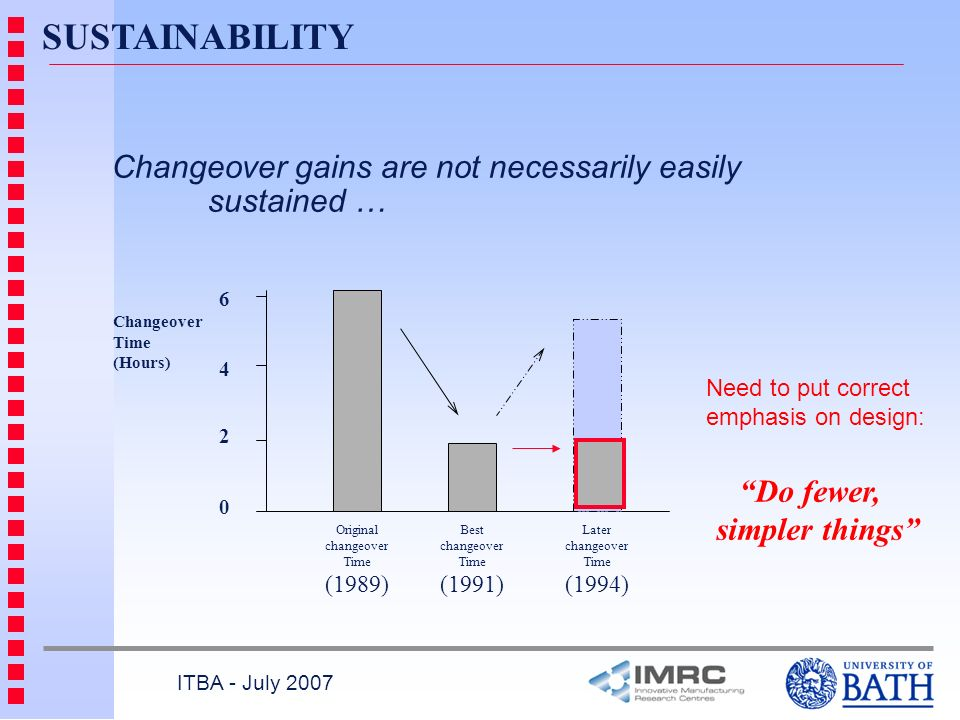 ITBA - July 2007 SUSTAINABILITY Changeover gains are not necessarily easily sustained … 0 6 4 2 Original changeover Time (1989) Best changeover Time (1991) Later changeover Time (1994) Changeover Time (Hours) Do fewer, simpler things Need to put correct emphasis on design: