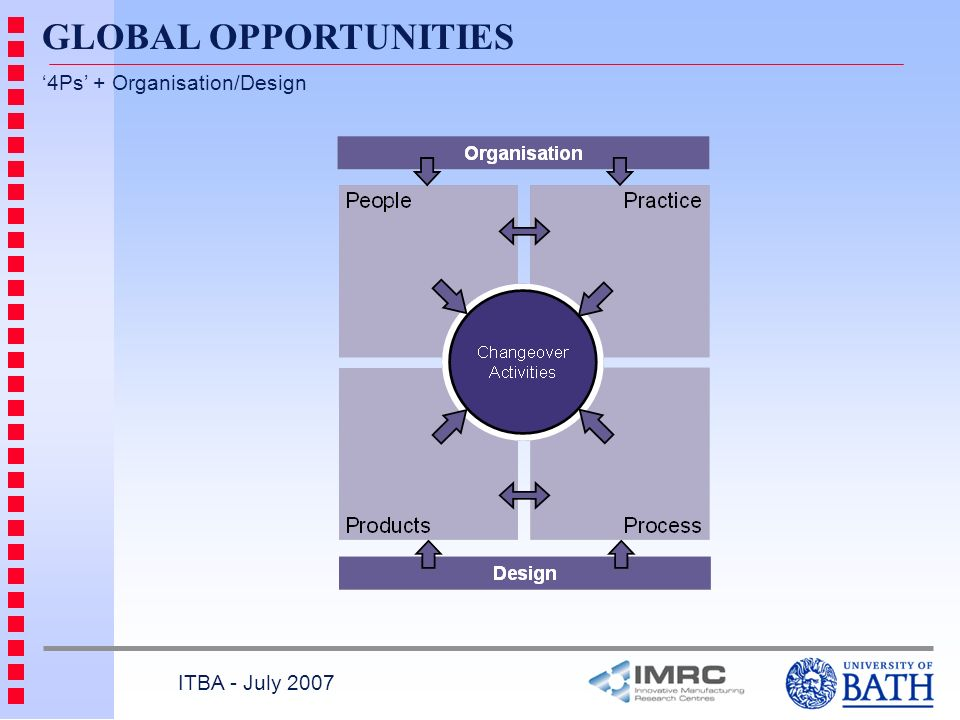 GLOBAL OPPORTUNITIES ITBA - July 2007 4Ps + Organisation/Design