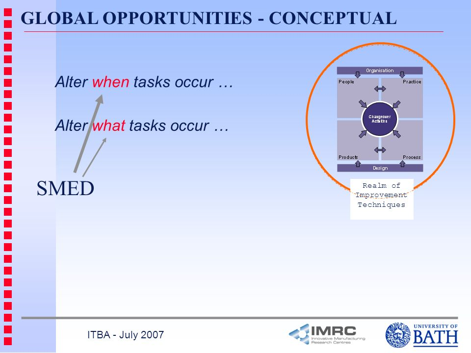 GLOBAL OPPORTUNITIES - CONCEPTUAL ITBA - July 2007 Alter when tasks occur … Alter what tasks occur … SMED Realm of Improvement Techniques