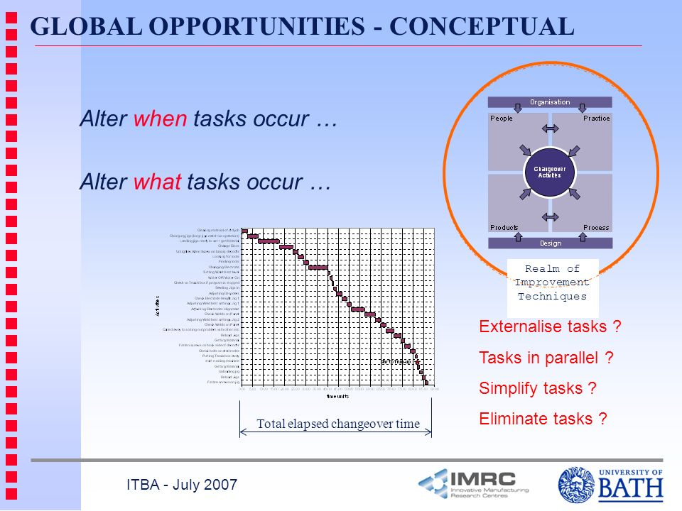Total elapsed changeover time GLOBAL OPPORTUNITIES - CONCEPTUAL ITBA - July 2007 Alter when tasks occur … Alter what tasks occur … Externalise tasks .
