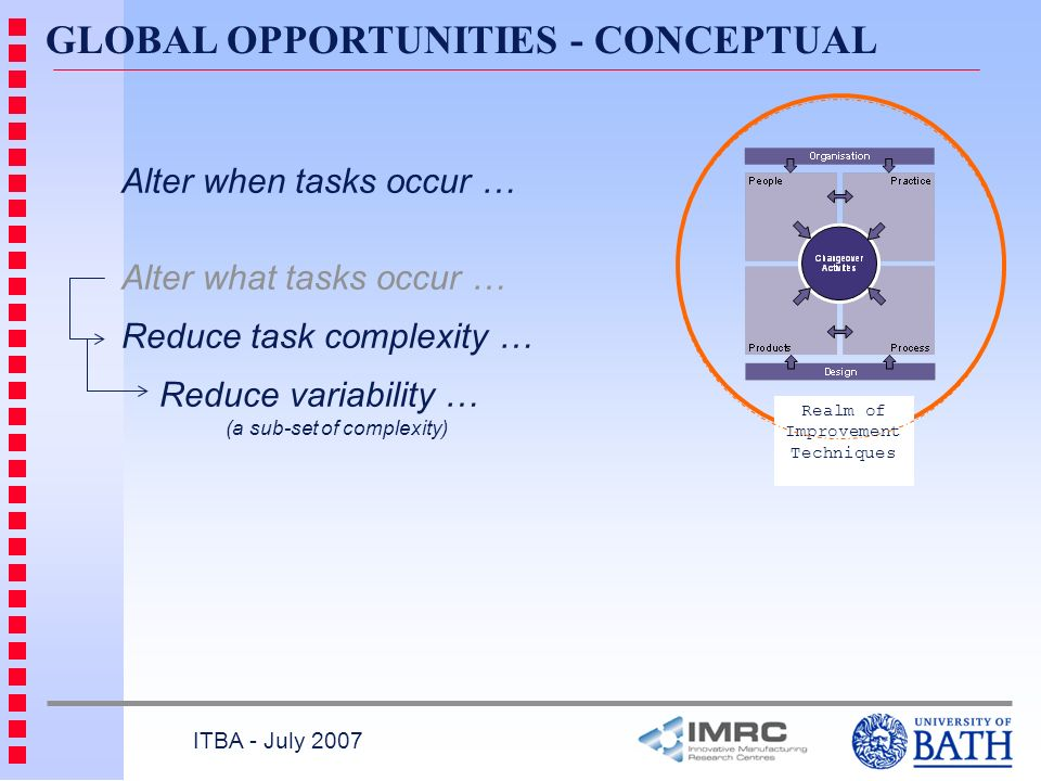GLOBAL OPPORTUNITIES - CONCEPTUAL ITBA - July 2007 Alter when tasks occur … Alter what tasks occur … Reduce task complexity … Reduce variability … (a sub-set of complexity) Realm of Improvement Techniques