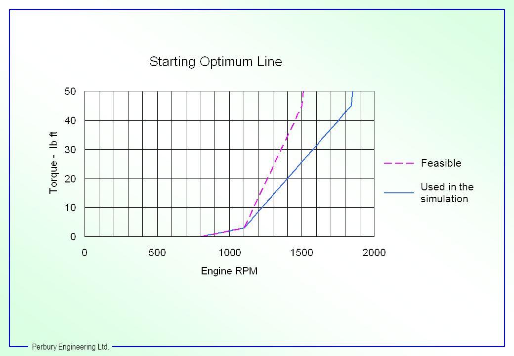 Perbury Engineering Ltd. Feasible Used in the simulation
