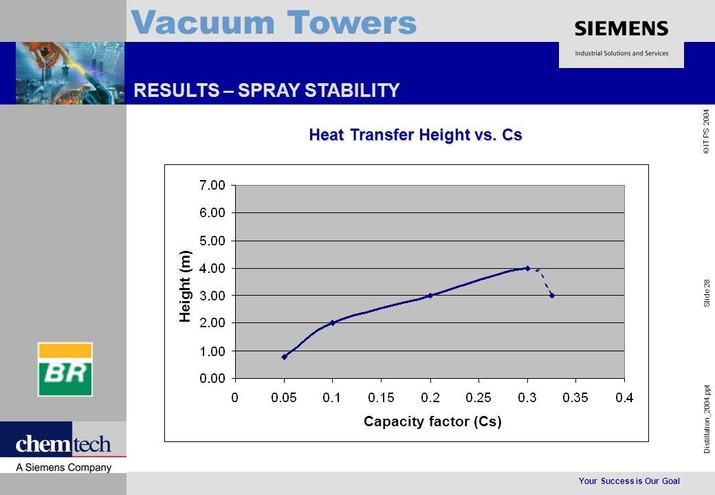 Your Success is Our Goal Distillation_2004.ppt Slide 28 © IT PS 2004 Vacuum Towers RESULTS – SPRAY STABILITY Heat Transfer Height vs.