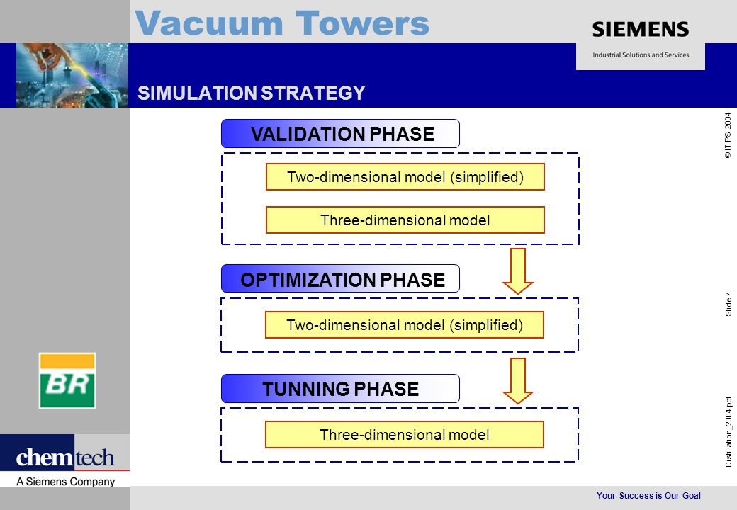 Your Success is Our Goal Distillation_2004.ppt Slide 18 © IT PS 2004 Vacuum Towers VALIDATION