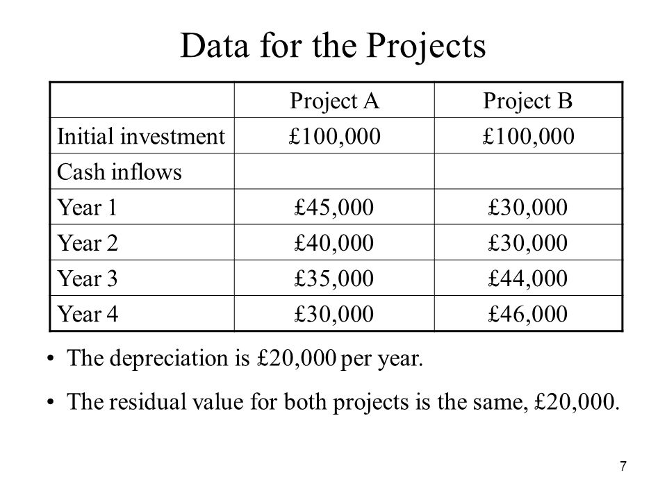 18 IRR Project B –NPV = £30,172 when the discount rate is 10% –NPV = .