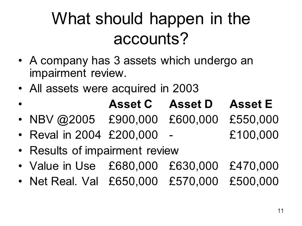 11 What should happen in the accounts? A company has 3 assets which undergo an impairment review. All assets were acquired in 2003 Asset CAsset DAsset