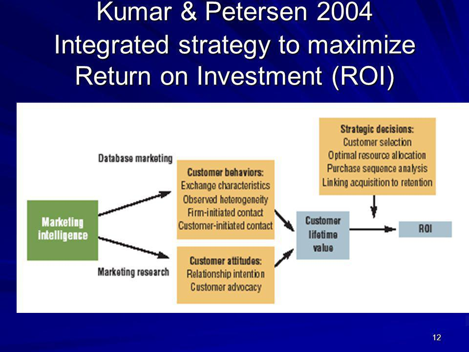 12 Kumar & Petersen 2004 Integrated strategy to maximize Return on Investment (ROI)