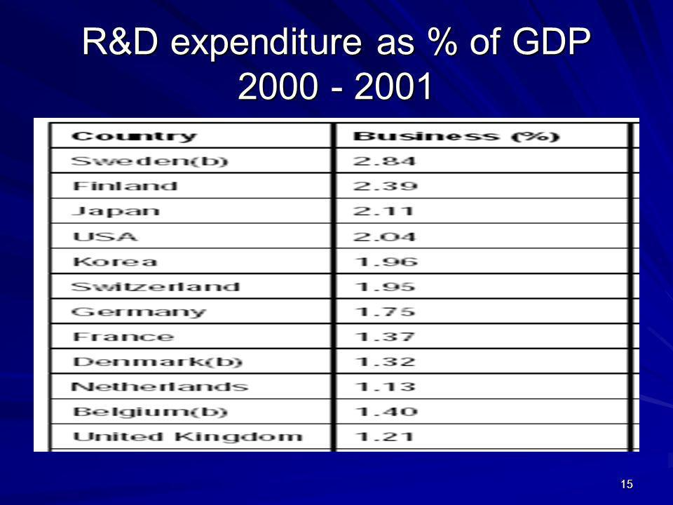 15 R&D expenditure as % of GDP 2000 - 2001