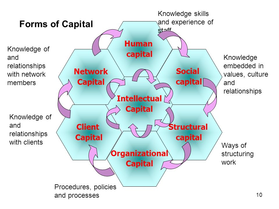 10 Intellectual Capital Human capital Social capital Structural capital Network Capital Client Capital Organizational Capital Forms of Capital Knowled