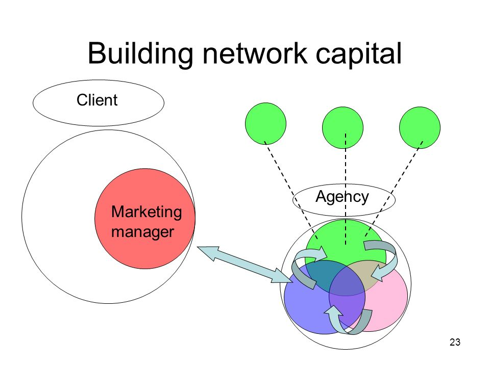 23 Building network capital Client Marketing manager Agency