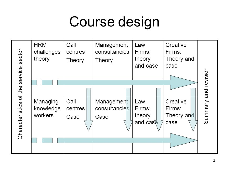 3 Course design HRM challenges theory Call centres Theory Management consultancies Theory Law Firms: theory and case Creative Firms: Theory and case M