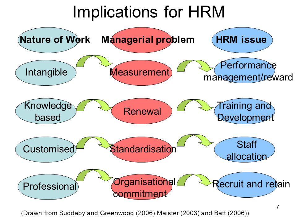 7 Implications for HRM Intangible Knowledge based Customised Professional Measurement Standardisation Performance management/reward Training and Devel