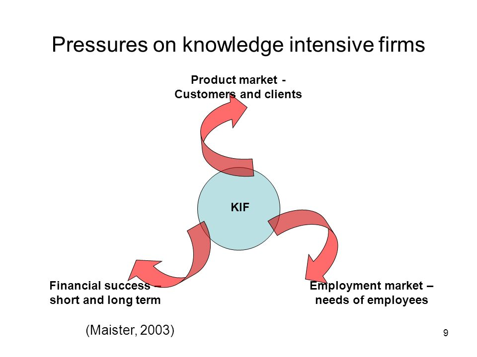 9 Pressures on knowledge intensive firms Product market - Customers and clients Financial success – short and long term Employment market – needs of e