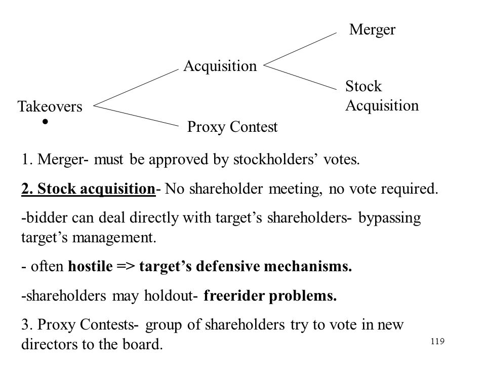 119 Takeovers Acquisition Proxy Contest Merger Stock Acquisition 1. Merger- must be approved by stockholders votes. 2. Stock acquisition- No sharehold