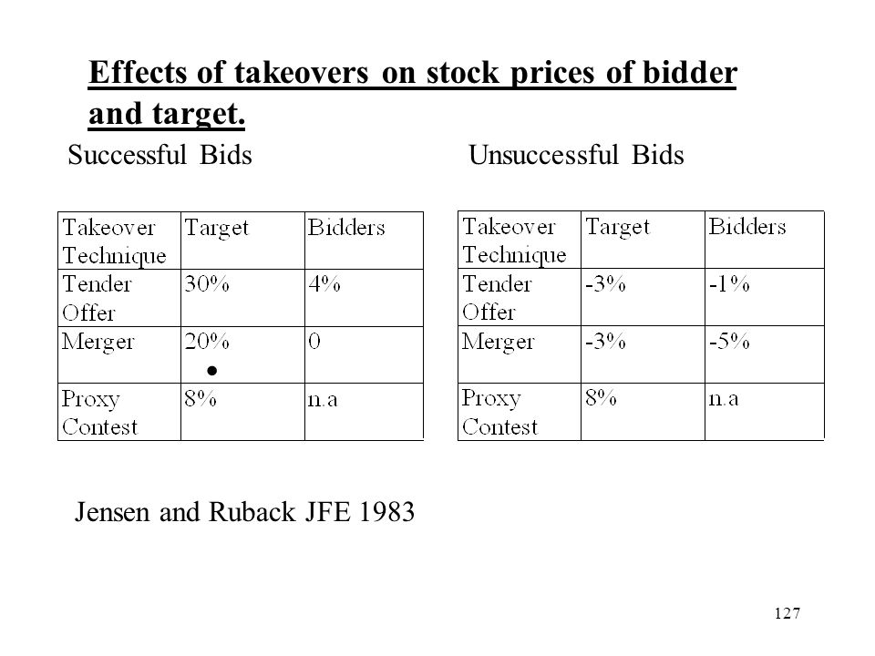 127 Effects of takeovers on stock prices of bidder and target. Successful BidsUnsuccessful Bids Jensen and Ruback JFE 1983