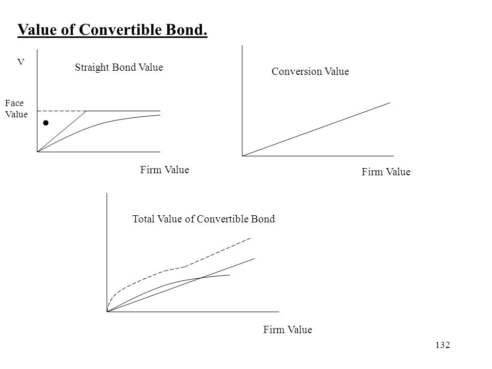 132 Value of Convertible Bond. Straight Bond Value Conversion Value Total Value of Convertible Bond V Firm Value Face Value