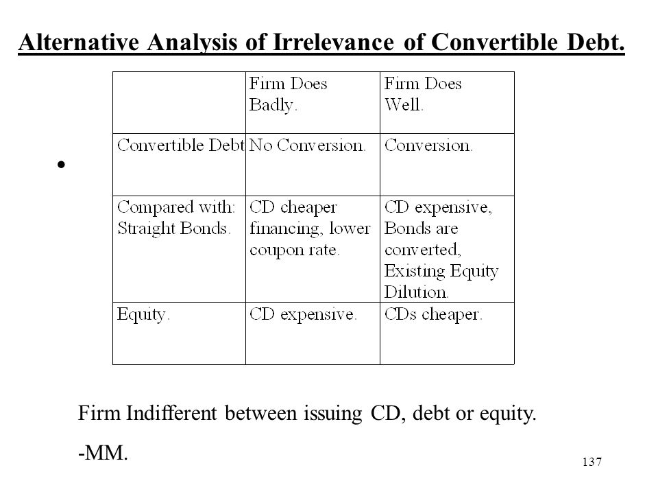 137 Alternative Analysis of Irrelevance of Convertible Debt. Firm Indifferent between issuing CD, debt or equity. -MM.