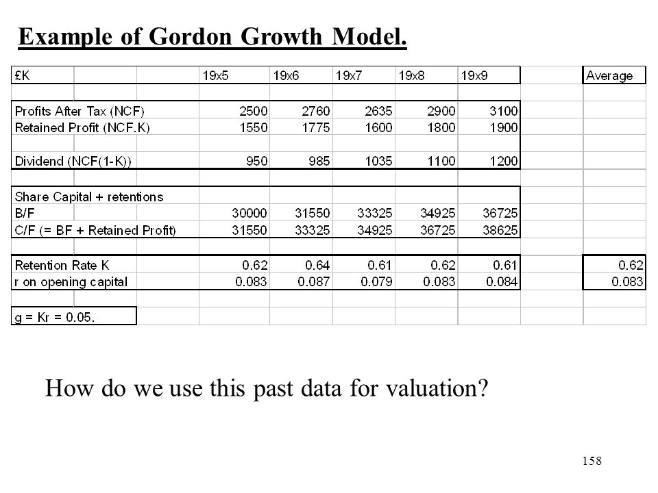 158 Example of Gordon Growth Model. How do we use this past data for valuation?