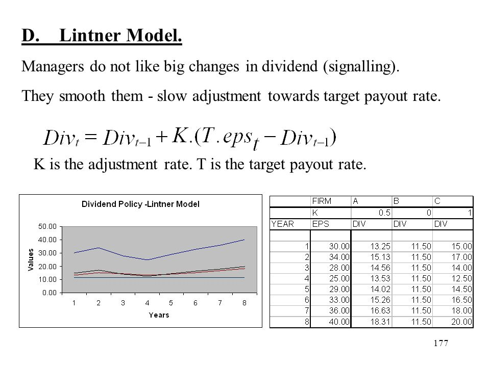 177 D. Lintner Model. Managers do not like big changes in dividend (signalling). They smooth them - slow adjustment towards target payout rate. K is t