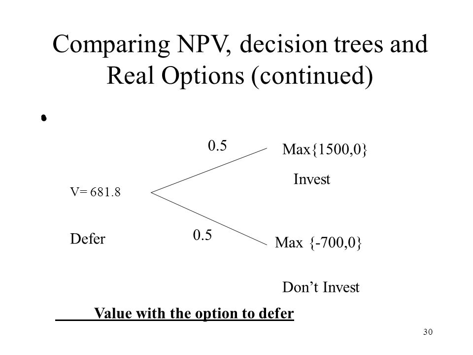30 Comparing NPV, decision trees and Real Options (continued) Defer 0.5 V= 681.8 Max{1500,0} Max {-700,0} Dont Invest Invest Value with the option to