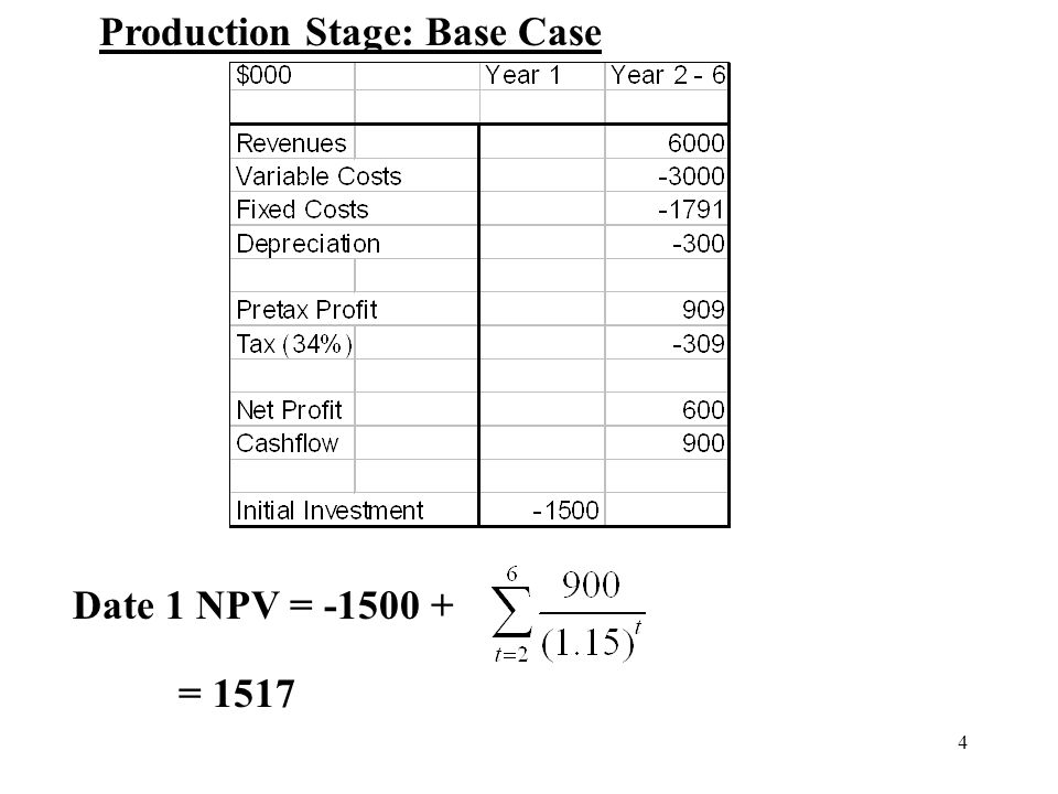4 Date 1 NPV = -1500 + = 1517 Production Stage: Base Case