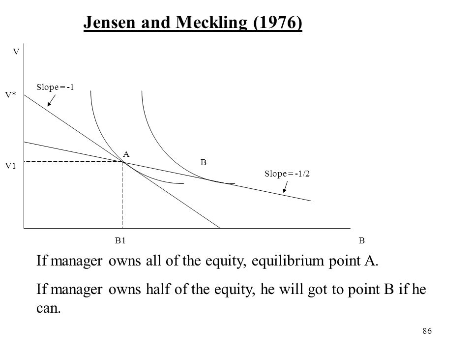 86 B V Jensen and Meckling (1976) V* V1 B1 A B If manager owns all of the equity, equilibrium point A. If manager owns half of the equity, he will got