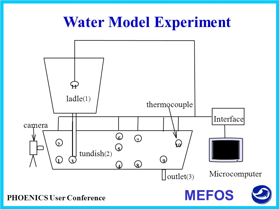 PHOENICS User Conference MEFOS Water Model Experiment 1 2 4 5 6 7 8 9 3 10 11 Interface Microcomputer ladle (1) tundish (2) thermocouple camera outlet