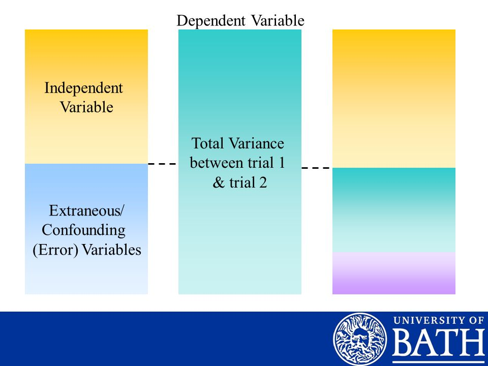 Systematic Variance Total Variance between trial 1 & trial 2 Dependent Variable Extraneous/ Confounding (Error) Variables Independent Variable