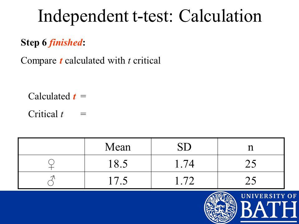 Independent t-test: Calculation MeanSDn 18.51.7425 17.51.7225 Step 6 finished: Compare t calculated with t critical Calculated t = Critical t =