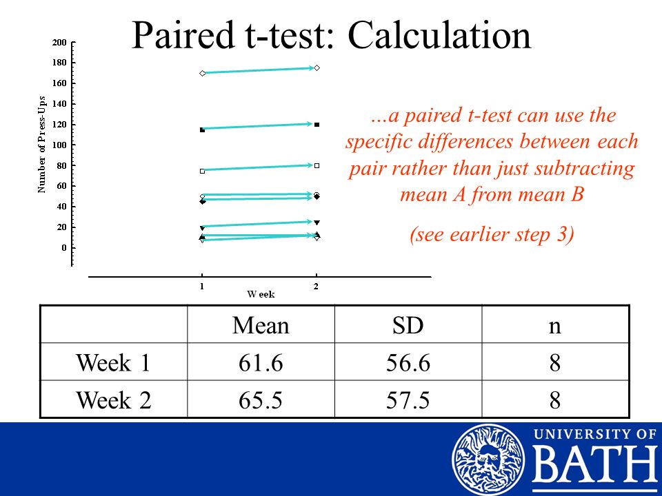 Paired t-test: Calculation MeanSDn Week 161.656.68 Week 265.557.58 …a paired t-test can use the specific differences between each pair rather than jus